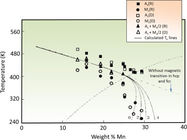 On deformation behavior of Fe-Mn based structural alloys - ScienceDirect
