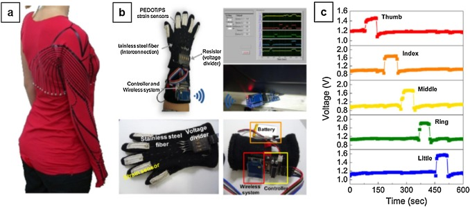 Electrically conducting fibres for e-textiles: An open playground