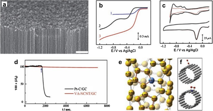Sp2-carbon dominant carbonaceous materials for energy ... on