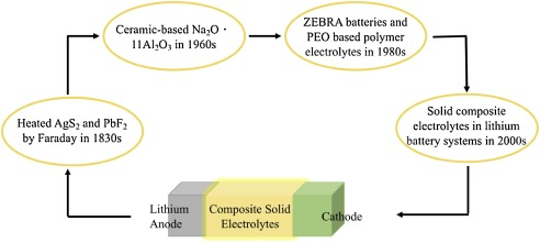 Composite solid electrolytes for all-solid-state lithium