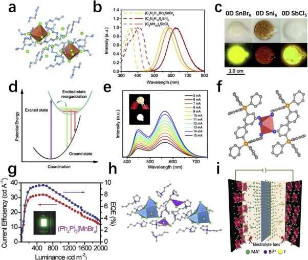 Low dimensional metal halide perovskites and hybrids