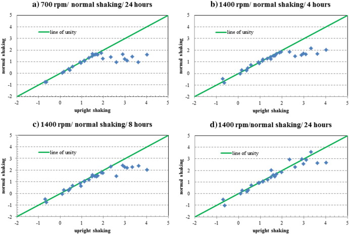 Optimised method to estimate octanol water distribution