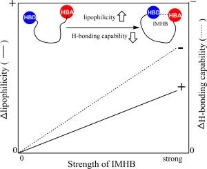 Effects of intramolecular hydrogen bonds on lipophilicity