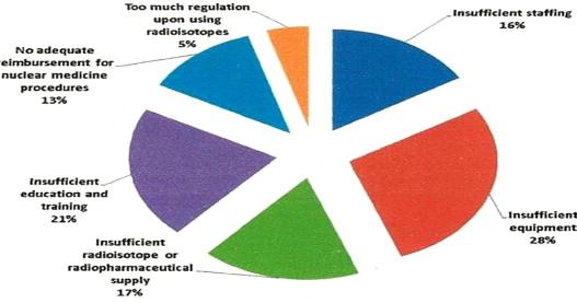 medecine nucleaire la planification du systeme sanitaire en cote d ivoire