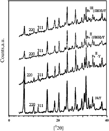 Synthesis And Identification Of Zeolite Encapsulated Iron Ii Iron