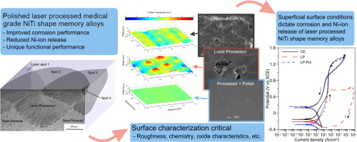 Surface characterizations of laser modified biomedical grade