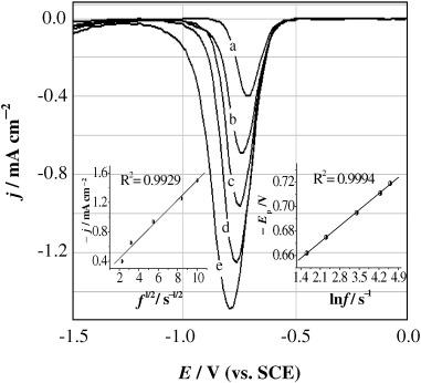 Boron Doped Diamond Sensor For Sensitive Determination Of
