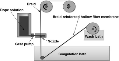 Preparation of robust braid reinforced polyvinyl chloride fig 2 ccuart Image collections