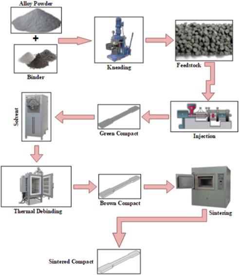 A review of biocompatible metal injection moulding process