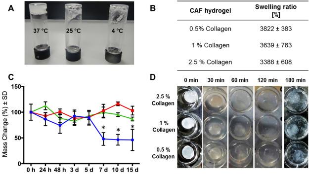 Synthesis of bioinspired collagen/alginate/fibrin based