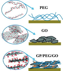 Slow-release lubrication effect of graphene oxide/poly