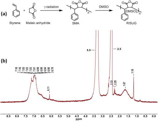 Impact of styrene maleic anhydride (SMA) based hydrogel on