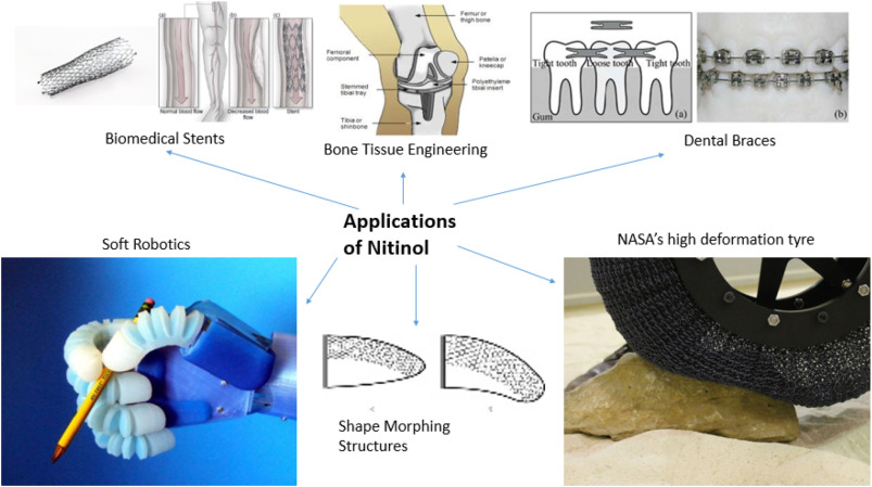 Characterization of mechanical and microstructural properties of