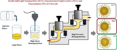 Design of colloidal drug carriers of celecoxib for use in treatment