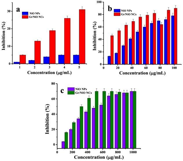 Graphene/nickel oxide nanocomposites against isolated ESBL