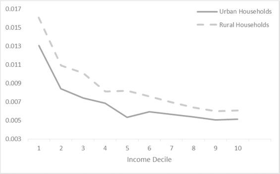 Understanding the heterogeneous effects of gasoline taxes across