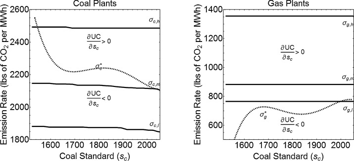 Do differentiated performance standards help coal? CO2 policy in the