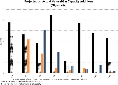 Natural Gas Prices, Electric Generation Investment, and