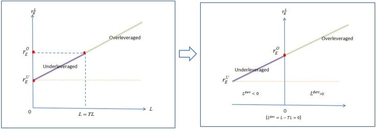 Deviation From Target Capital Structure Cost Of Equity And Speed Of Adjustment Sciencedirect