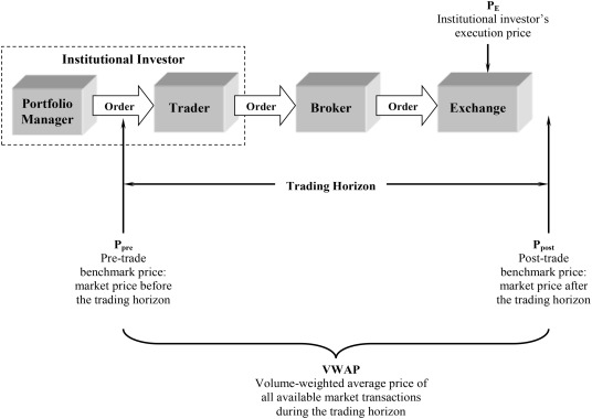 Institutional trading and Abel Noser data - ScienceDirect