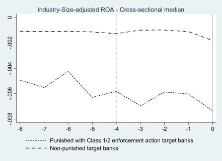 Punished banks' acquisitions: Evidence from the U S  banking