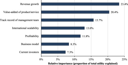 Private equity investment criteria: An experimental conjoint