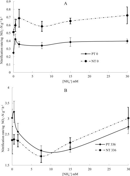 Long-term tillage and nitrogen fertilization: Consequences for