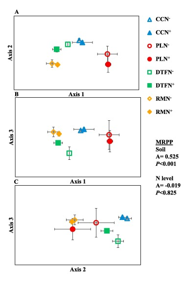 Land use legacy regulates microbial community composition in