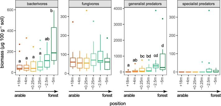 Plant and soil microfaunal biodiversity across the borders