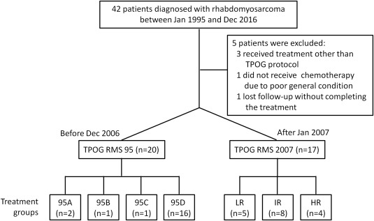 Clinical outcomes of pediatric patients with newly diagnosed