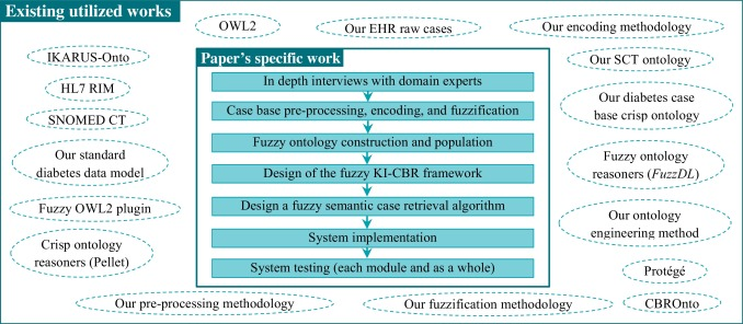 A fuzzy-ontology-oriented case-based reasoning framework for