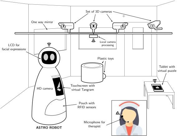 Project INSIDE: towards autonomous semi-unstructured human