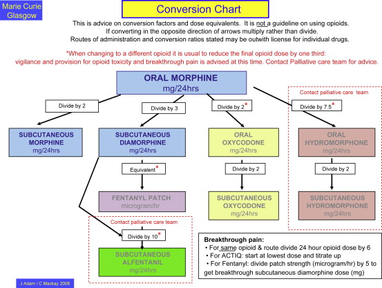 ... Opioid Conversion Chart ...