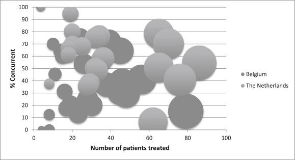 Treatment Variation of Sequential versus Concurrent