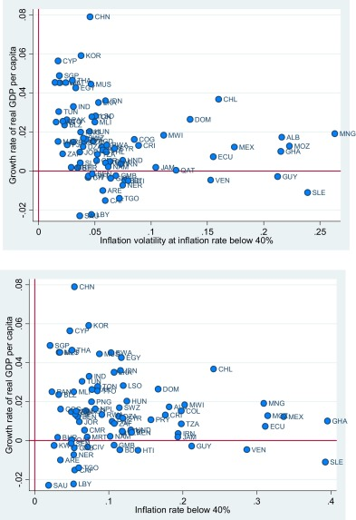 determinants of inflation in developing countries