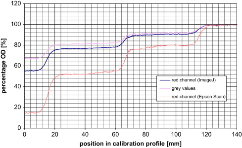 Optimization of the Gafchromic™ EBT protocol for IMRT QA