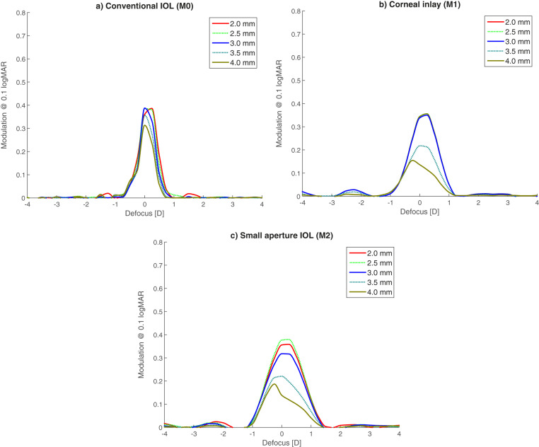 A comparison of small aperture implants providing increased