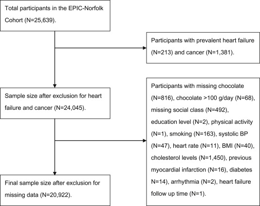 Habitual chocolate consumption and the risk of incident