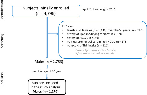 Association Of Daily Fish Intake With Serum Non High Density