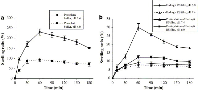 Preparation and characterization of free mixed-film of pectin