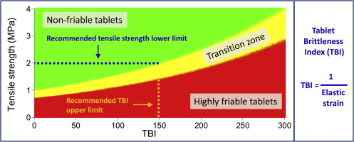 A new tablet brittleness index - ScienceDirect