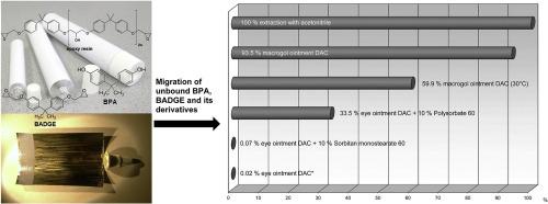 Matrix effect on leaching of Bisphenol A diglycidyl ether