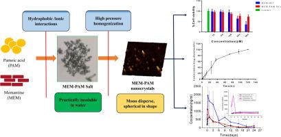 Investigation of salt formation between memantine and pamoic acid