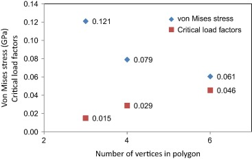 Evaluation of geometrical effects of microneedles on skin
