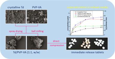 与喷雾干燥的和球直接压缩片剂的物理化学性质的研磨固体分散他达那非在PVP-VA