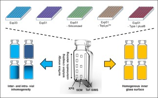 Characterization of surface properties of glass vials used as