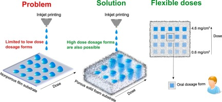 picture relating to Printable Substrates called Edible strong foams as porous substrates for inkjet-printable