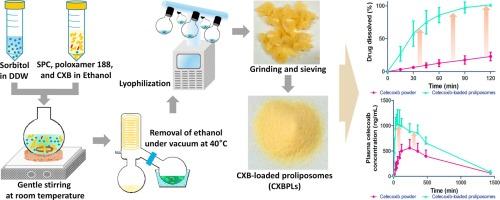Preparation and evaluation of celecoxib-loaded proliposomes
