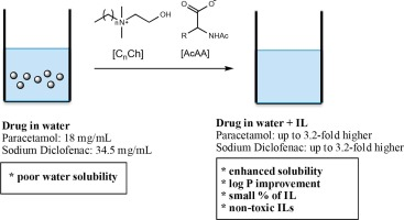 Enhancement of water solubility of poorly water-soluble