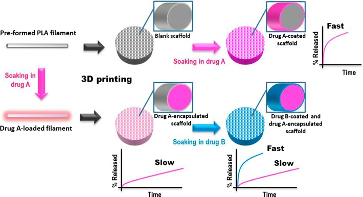 Post-manufacture loading of filaments and 3D printed PLA scaffolds